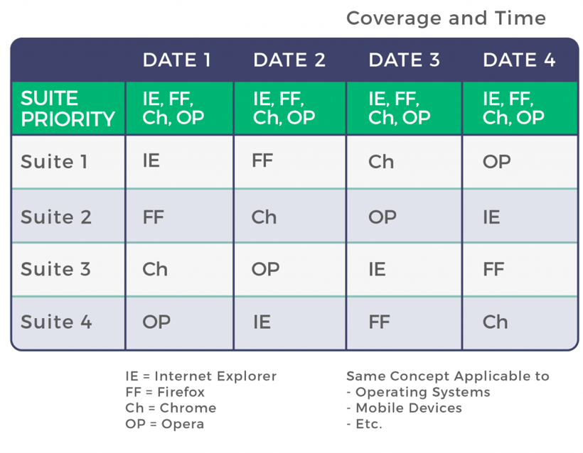 test coverage in software testing coverage and time