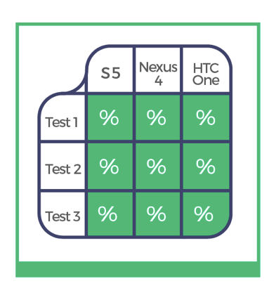 test coverage in software testing