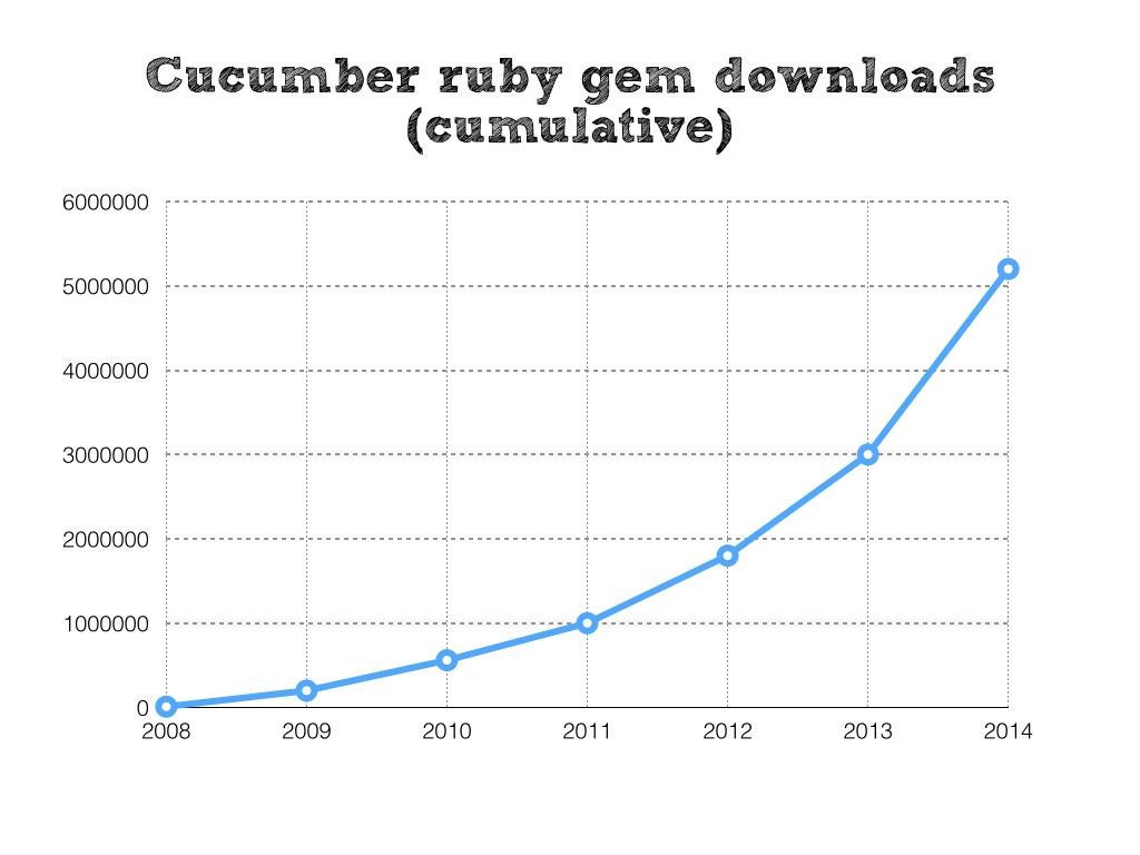 Cucumber Ruby Gem Cumulative Downloads