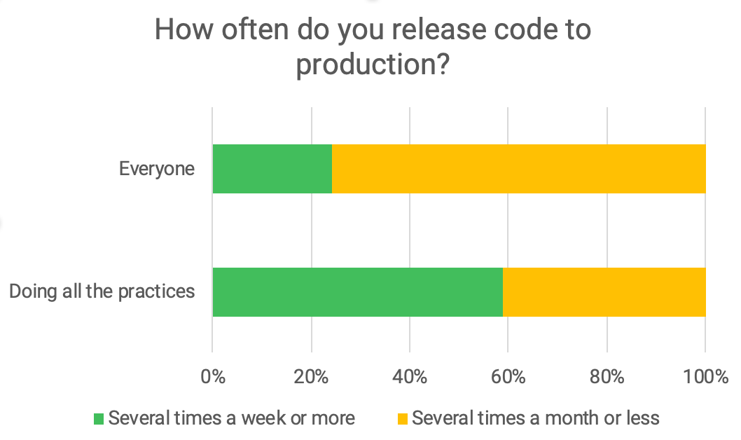 Chart showing that 59% of teams who do all BDD practices release several times a week or more.