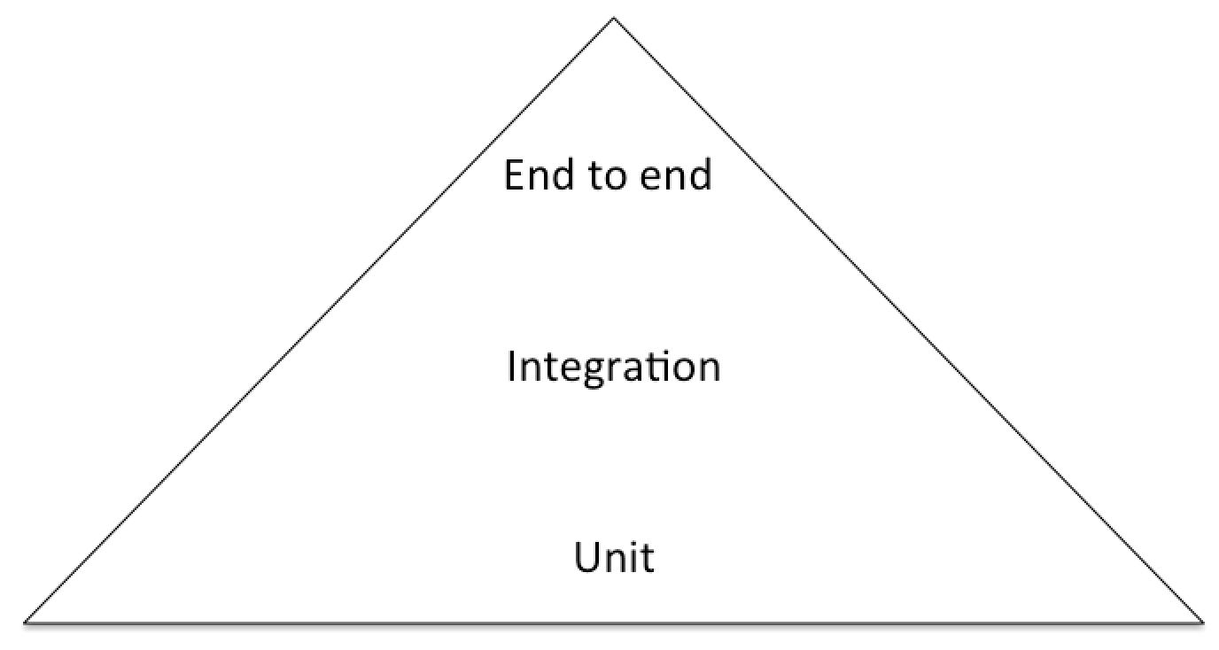 The agile testing pyramid