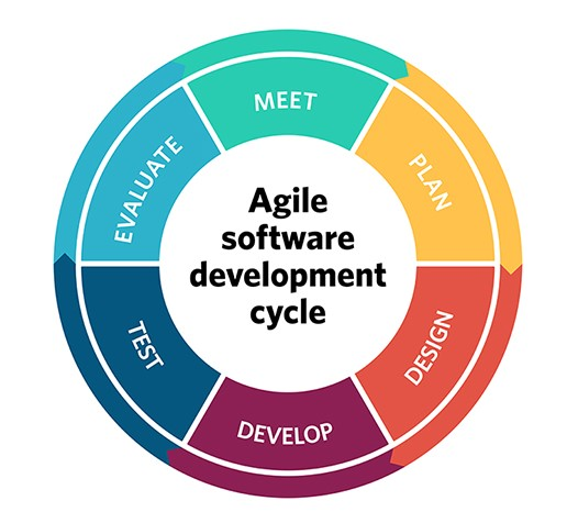 Agile Cycle