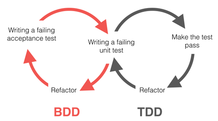 BDD & TDD cycles