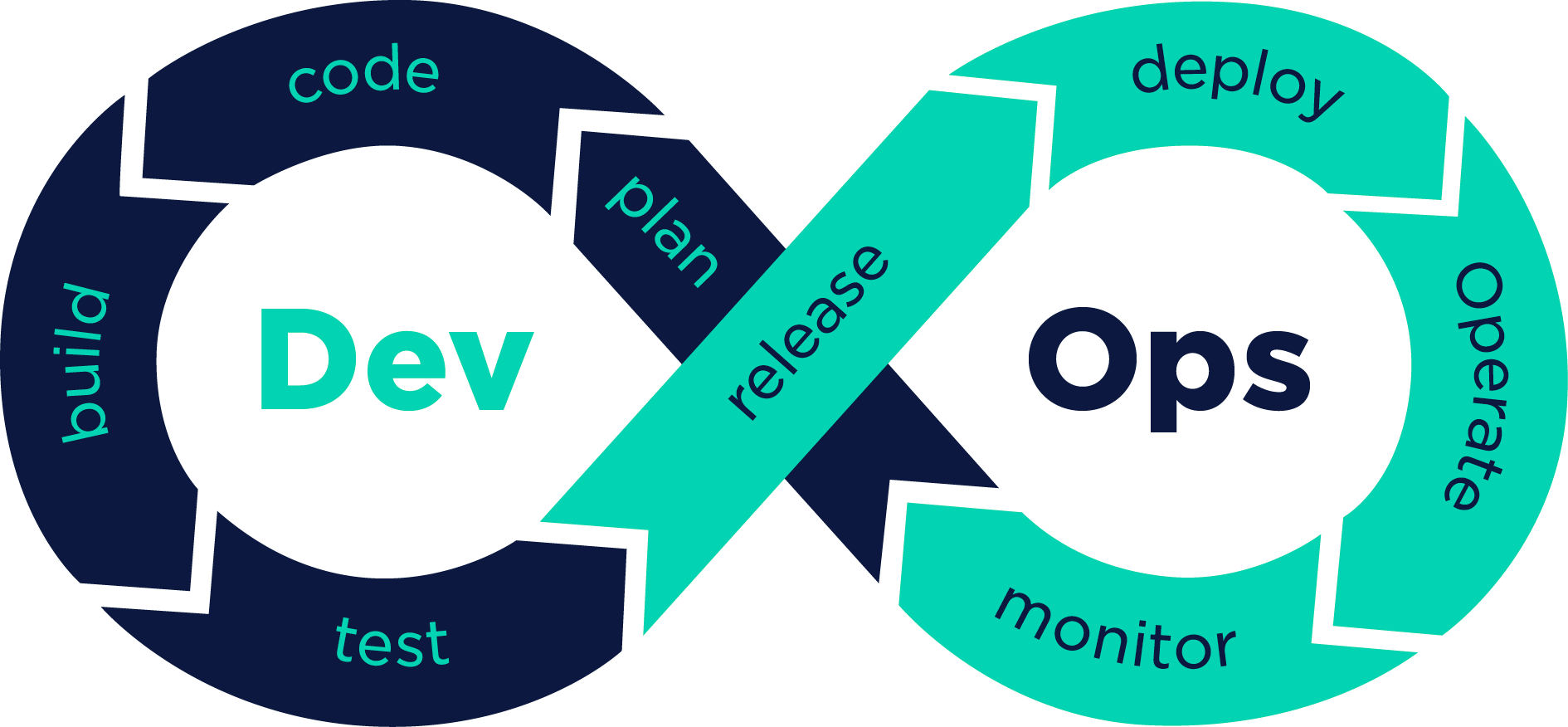 Devops continuous loop