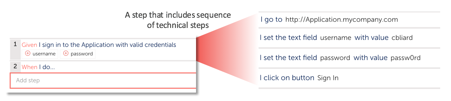 Refactoring to encapsulate steps