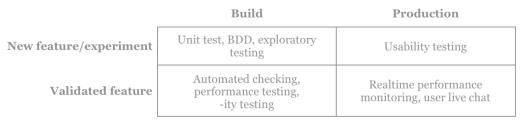New testing matrix including BDD