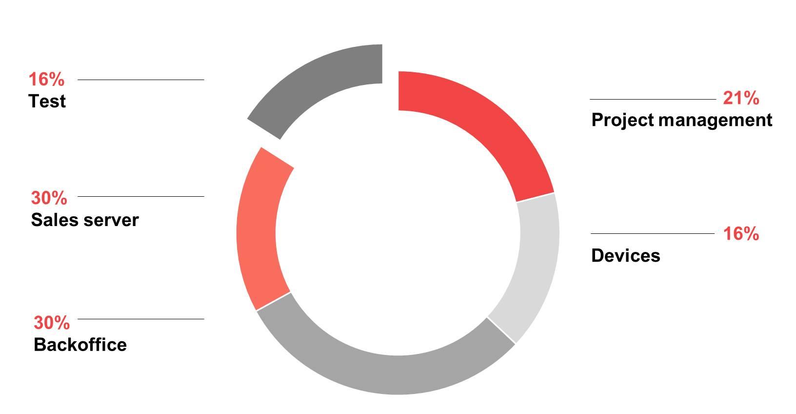 Pie Chart Parkeon BDD Hiptest
