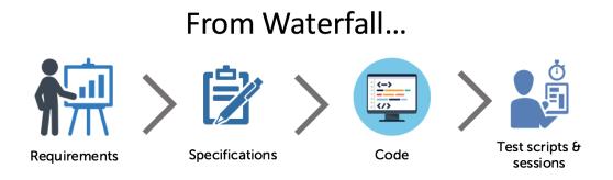 Waterfall process - Testing