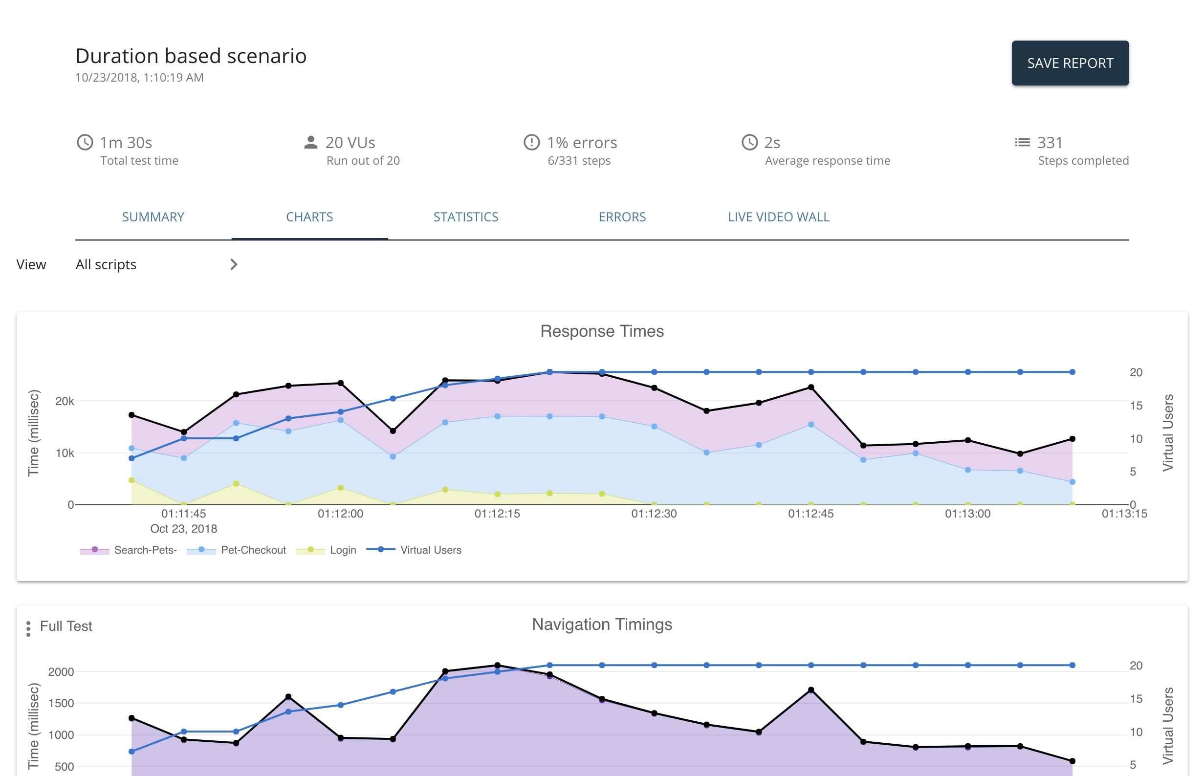 LoadNinja | Performance Testing and Load Testing Tool