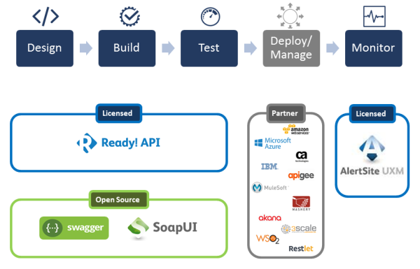 SmartBear's capabilities over API quality and continuous delivery