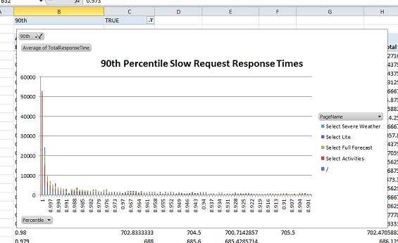 90-percentile-response-times
