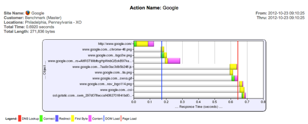action-name-google