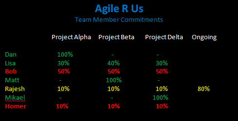 Agile-R-Us