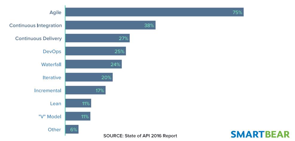Agile Stat Image - Twitter