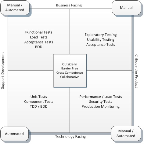 Test automation isn't necessarily Agile testing