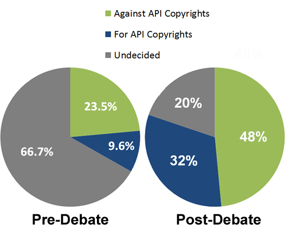 API-Copyright-Debate-Polls