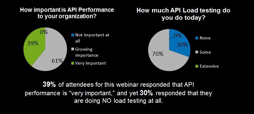 API Load Testing Survey