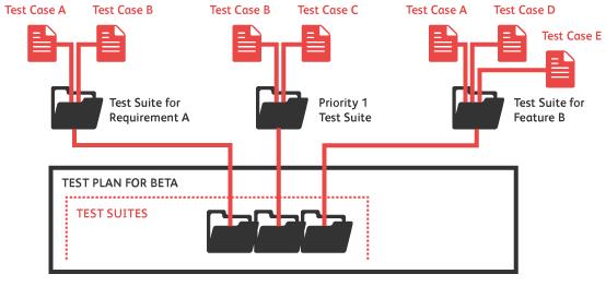 api-test-suite-design