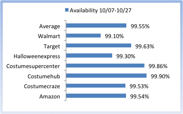 availability halloween post