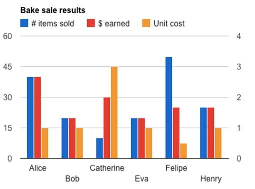 Google Chart bar graph bake sale results