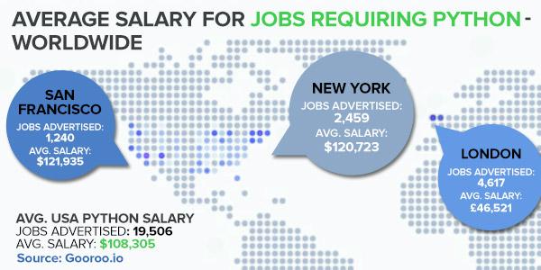 US Python Salaries