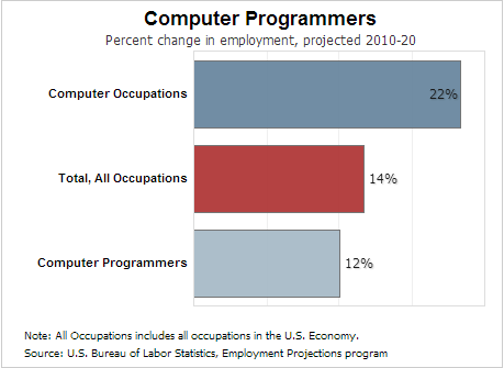 Computer programmers projected