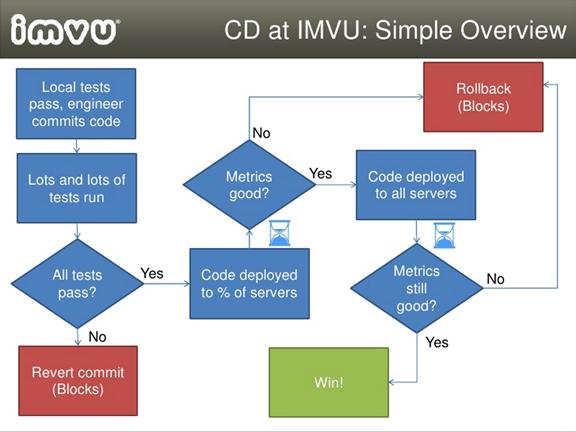 continuous-deployment-imvu