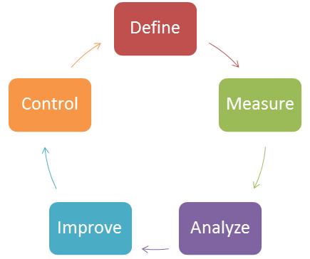CPI Cycle