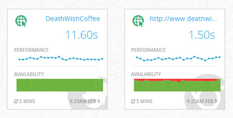 DeathWishCoffee.com typical performance.