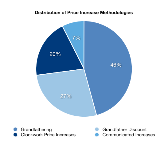 distribution-price-increase