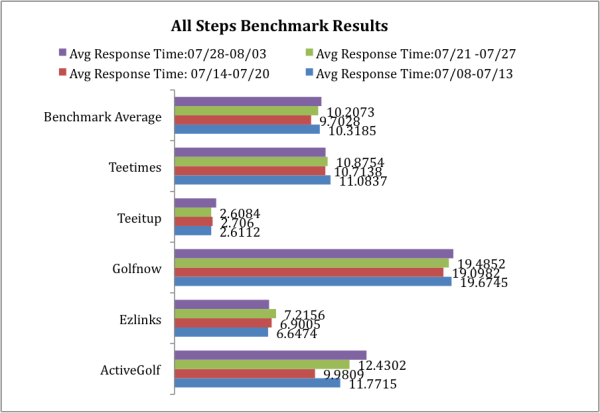 golf tee time benchmarks