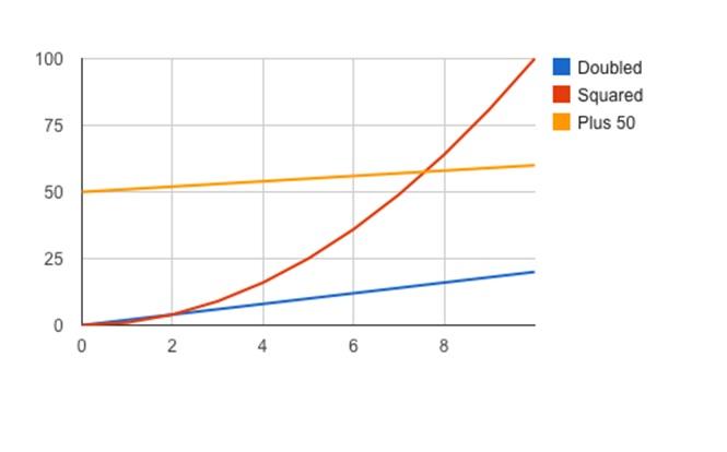 Google Chart waterfall graph