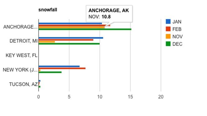 Google Chart bar graph snowfall by city