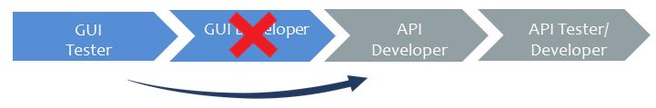 GUI Tester Steps2