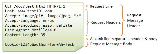 API Security Testing – How to Hack an API and Get Away with It (Part