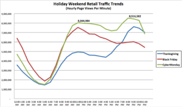 holiday weekend retail traffic trends