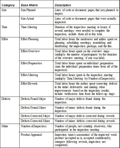 Karl Wiegers Peer Review Chart
