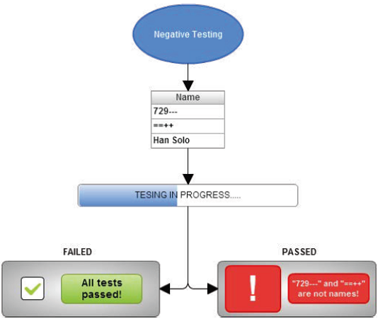 negative-testing