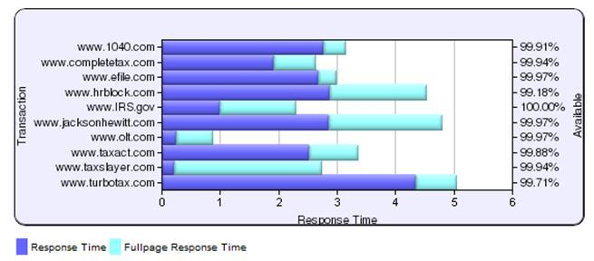 Resp Time Graph
