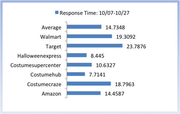 Response time halloween post