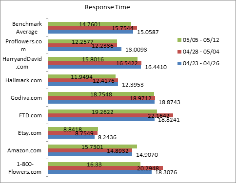 Response time for websites around Mother's Day