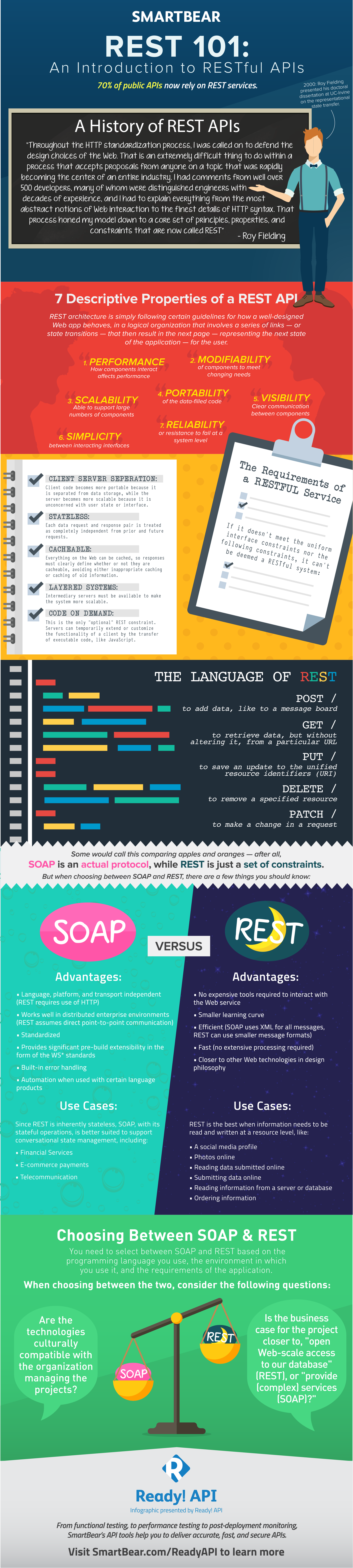 REST 101 Infographic Final