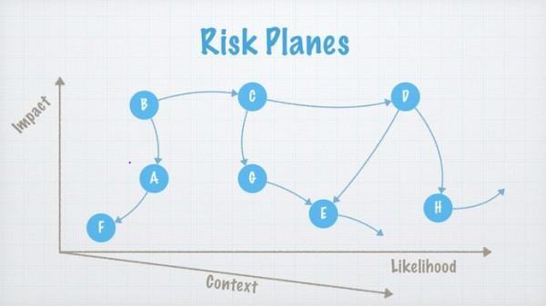 Risk-Plane-Context