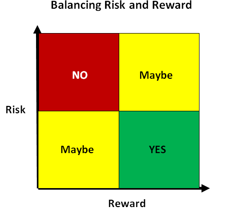 risk-reward-innovation