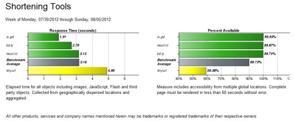 shortening tools benchmarks