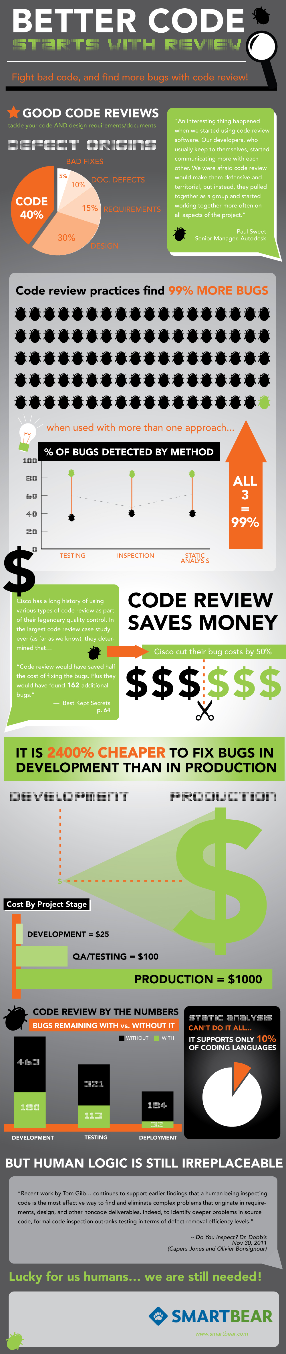 Code review value
