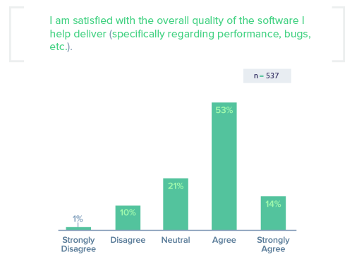 SOCQ - Software Quality Chart