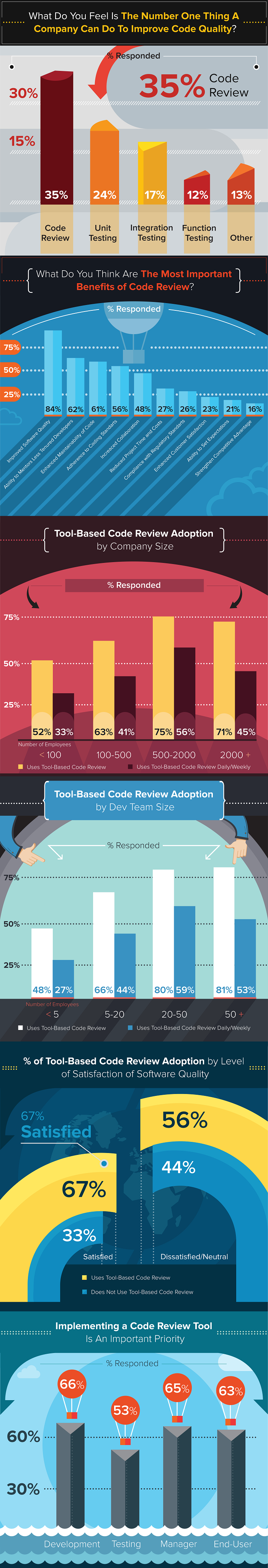 Prioritize The Goals Of Code Reviews With Your Team