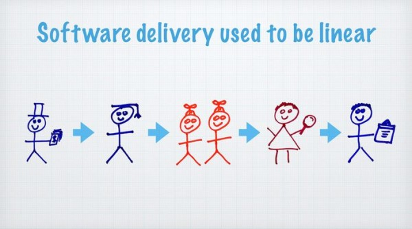 Software-Delivery-Lifecycle