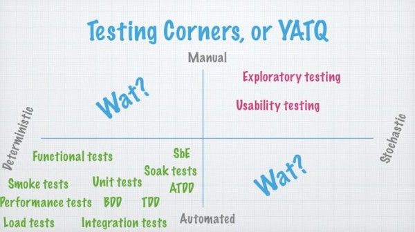 Software-Testing-Quadrant